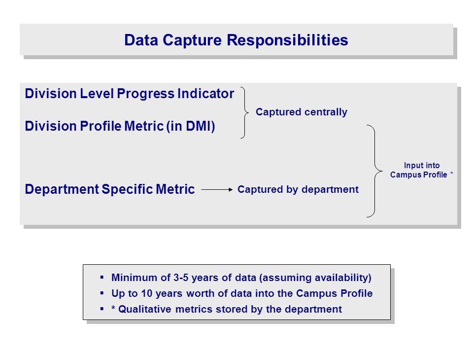 Data Capture Responsibilities Division Level Progress Indicator Division Profile Metric (in DMI) Department Specific Metric Division Level Progress In