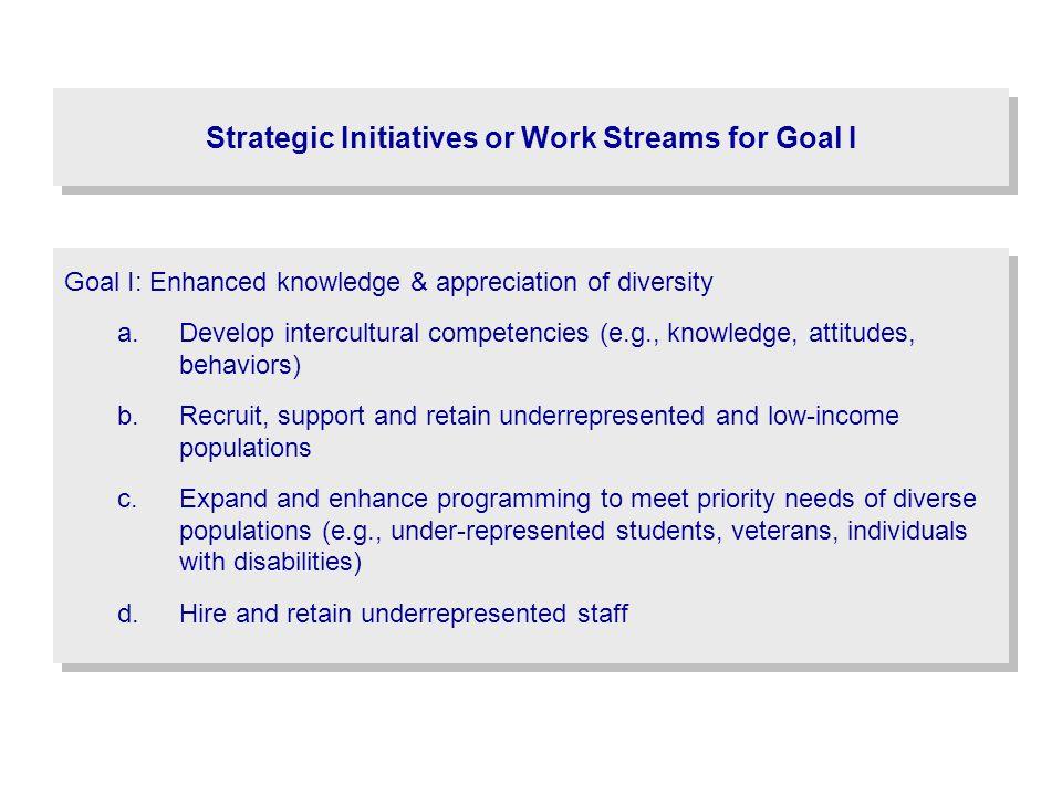 Strategic Initiatives or Work Streams for Goal I Goal I: Enhanced knowledge & appreciation of diversity a.Develop intercultural competencies (e.g., kn