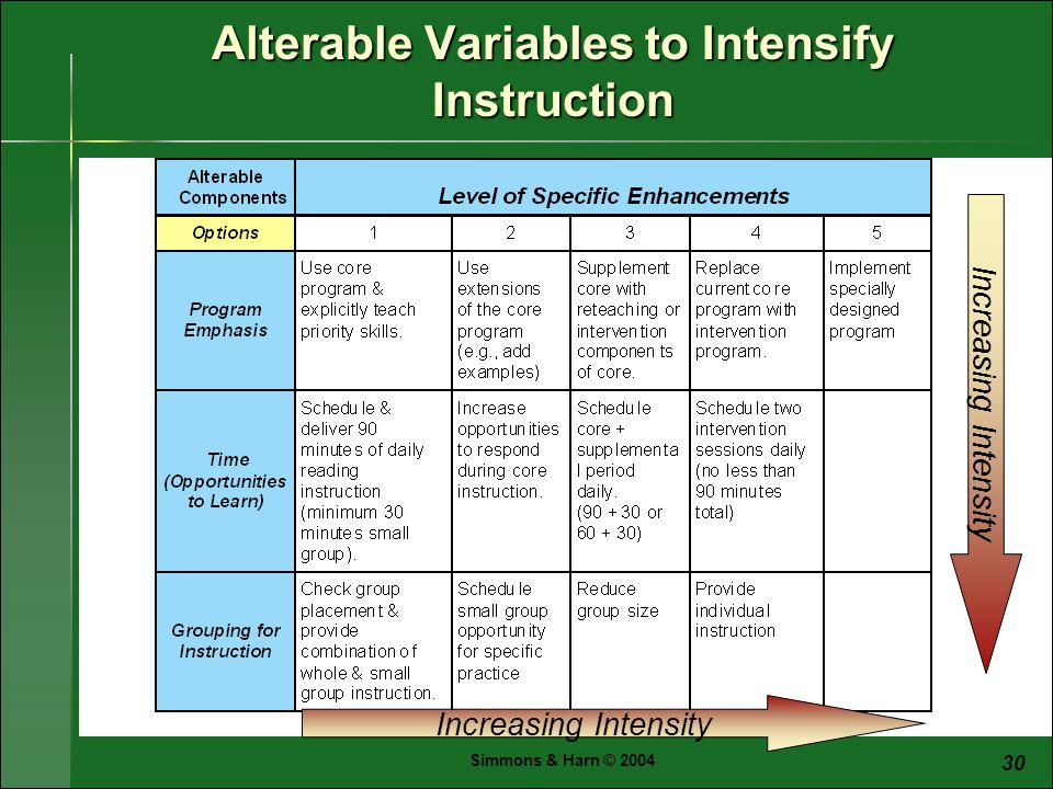 Simmons & Harn © Alterable Variables to Intensify Instruction Increasing Intensity