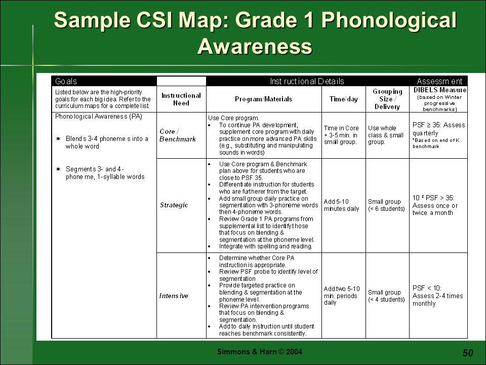 Simmons & Harn © 2004 50 Sample CSI Map: Grade 1 Phonological Awareness