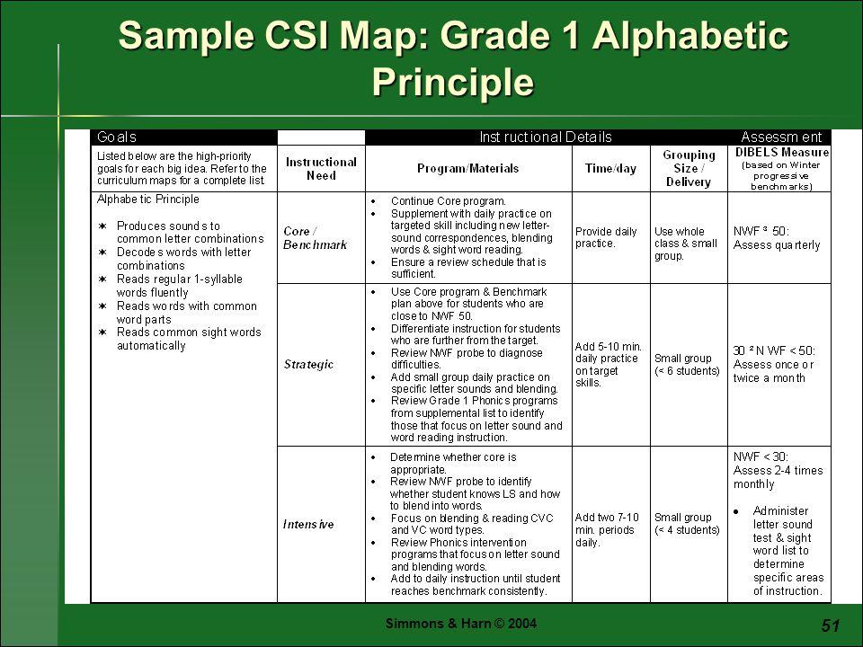 Simmons & Harn © 2004 51 Sample CSI Map: Grade 1 Alphabetic Principle