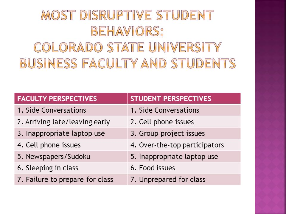 FACULTY PERSPECTIVESSTUDENT PERSPECTIVES 1. Side Conversations 2.