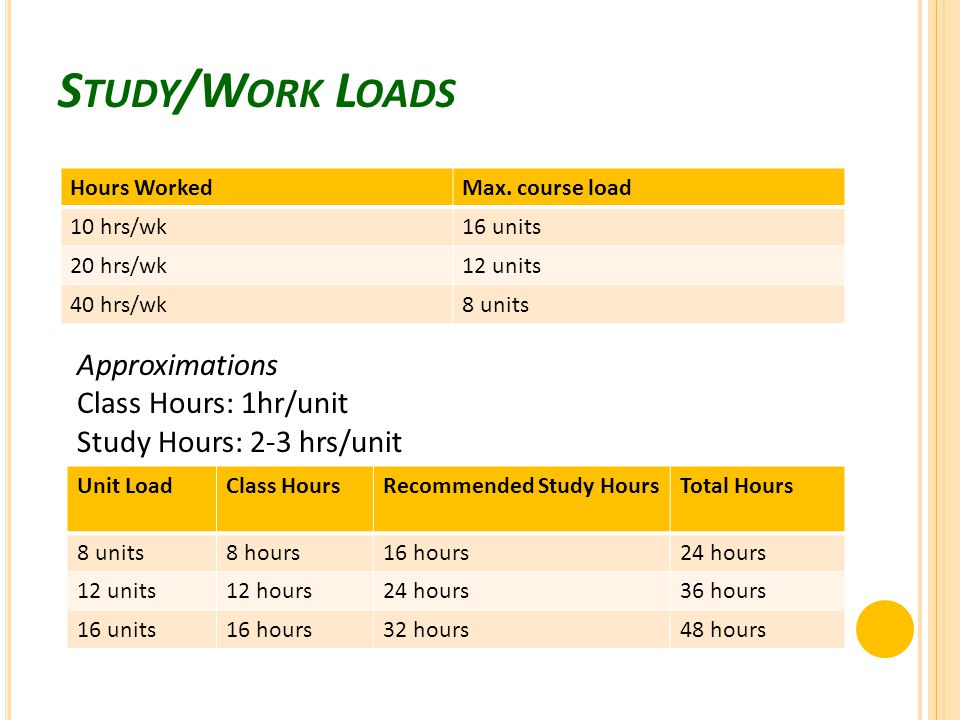 S TUDY /W ORK L OADS Hours WorkedMax. course load 10 hrs/wk16 units 20 hrs/wk12 units 40 hrs/wk8 units Unit LoadClass HoursRecommended Study HoursTota