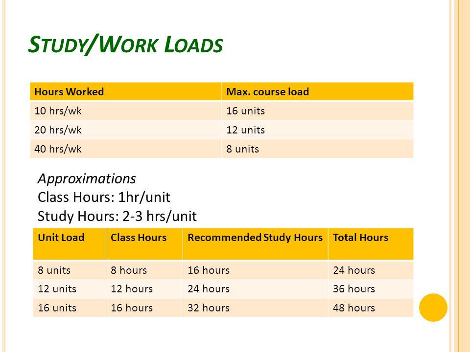 S TUDY /W ORK L OADS Hours WorkedMax.