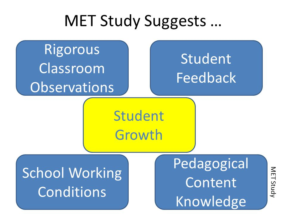 MET Study Suggests … Rigorous Classroom Observations Student Feedback School Working Conditions Pedagogical Content Knowledge Student Growth MET Study