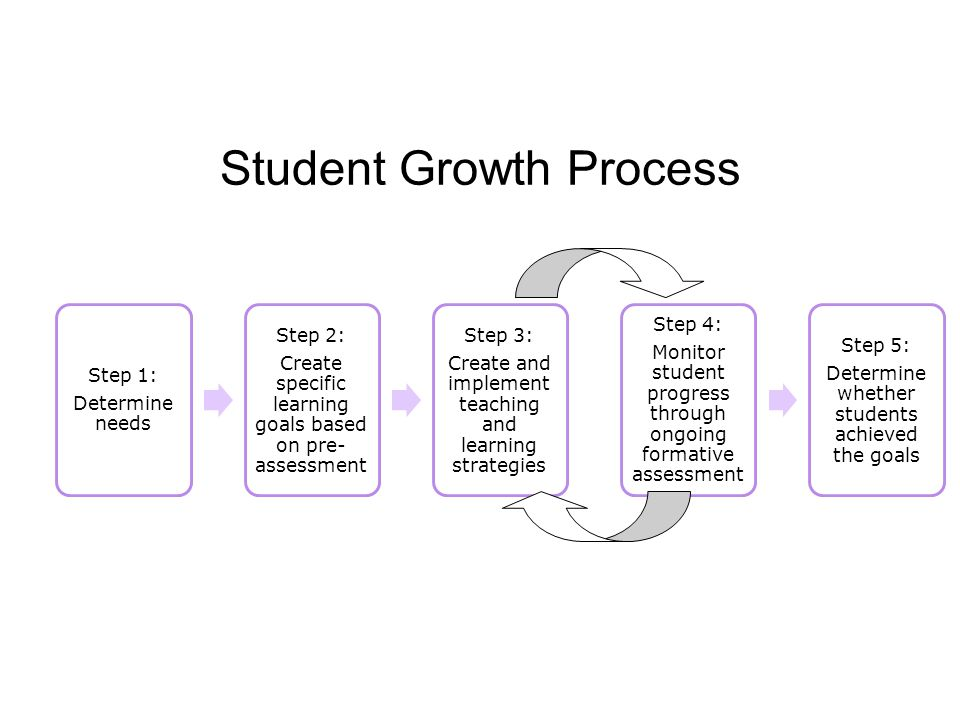 Student Growth Process Step 1: Determine needs Step 2: Create specific learning goals based on pre- assessment Step 3: Create and implement teaching and learning strategies Step 4: Monitor student progress through ongoing formative assessment Step 5: Determine whether students achieved the goals