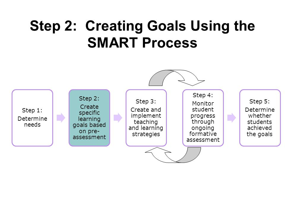 Step 2: Creating Goals Using the SMART Process Step 1: Determine needs Step 2: Create specific learning goals based on pre- assessment Step 3: Create