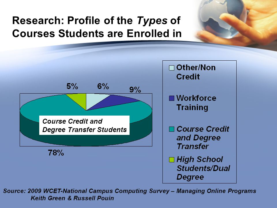 Research: Profile of the Types of Courses Students are Enrolled in Source: 2009 WCET-National Campus Computing Survey – Managing Online Programs Keith Green & Russell Pouin Course Credit and Degree Transfer Students