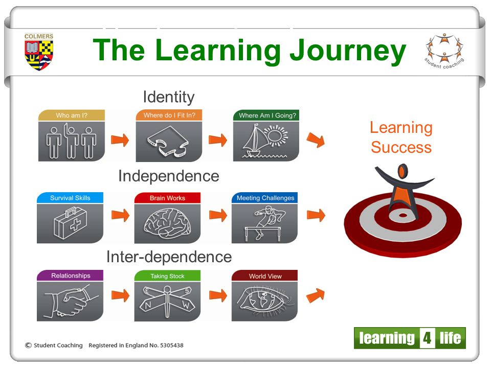 Identity Learning Success Independence Inter-dependence The Learning Journey