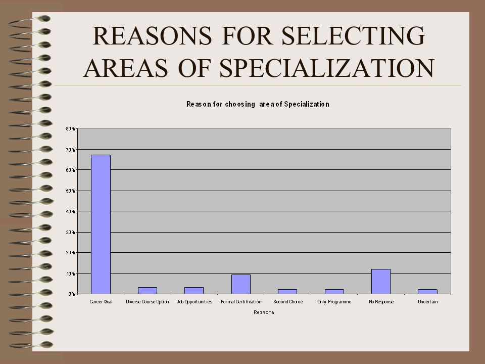 REASONS FOR SELECTING AREAS OF SPECIALIZATION