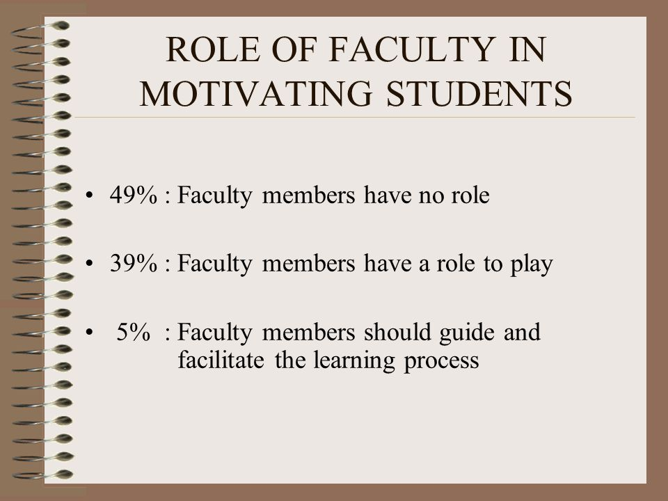 ROLE OF FACULTY IN MOTIVATING STUDENTS 49% : Faculty members have no role 39% : Faculty members have a role to play 5% : Faculty members should guide and facilitate the learning process