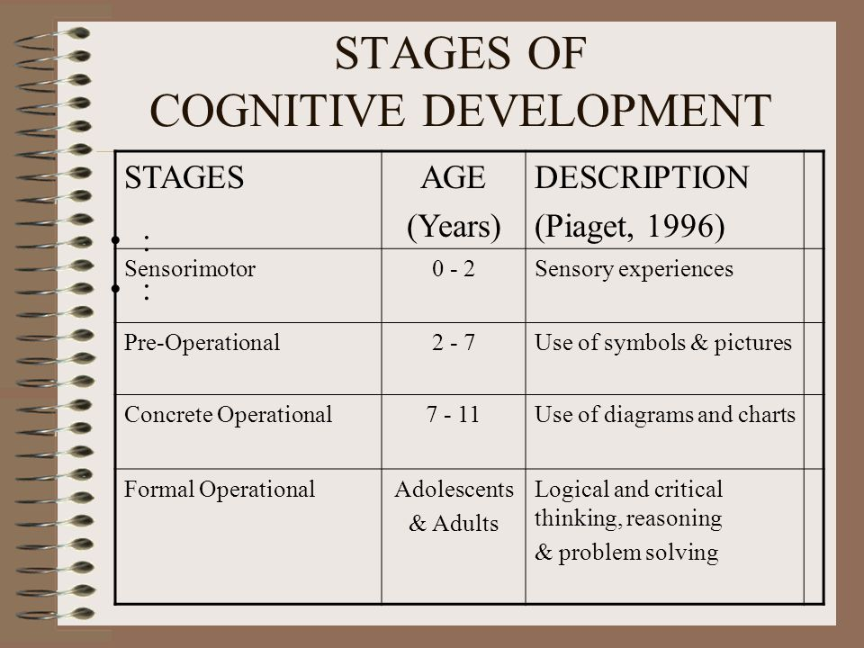 STAGES OF COGNITIVE DEVELOPMENT : STAGESAGE (Years) DESCRIPTION (Piaget, 1996) Sensorimotor0 - 2Sensory experiences Pre-Operational2 - 7Use of symbols & pictures Concrete Operational7 - 11Use of diagrams and charts Formal OperationalAdolescents & Adults Logical and critical thinking, reasoning & problem solving