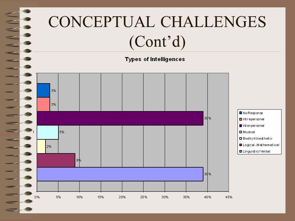 CONCEPTUAL CHALLENGES (Cont'd)