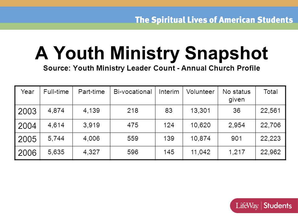 A Youth Ministry Snapshot Source: Youth Ministry Leader Count - Annual Church Profile YearFull-timePart-timeBi-vocationalInterimVolunteerNo status given Total 2003 4,8744,1392188313,3013622,561 2004 4,6143,91947512410,6202,95422,706 2005 5,7444,00655913910,87490122,223 2006 5,6354,32759614511,0421,21722,962