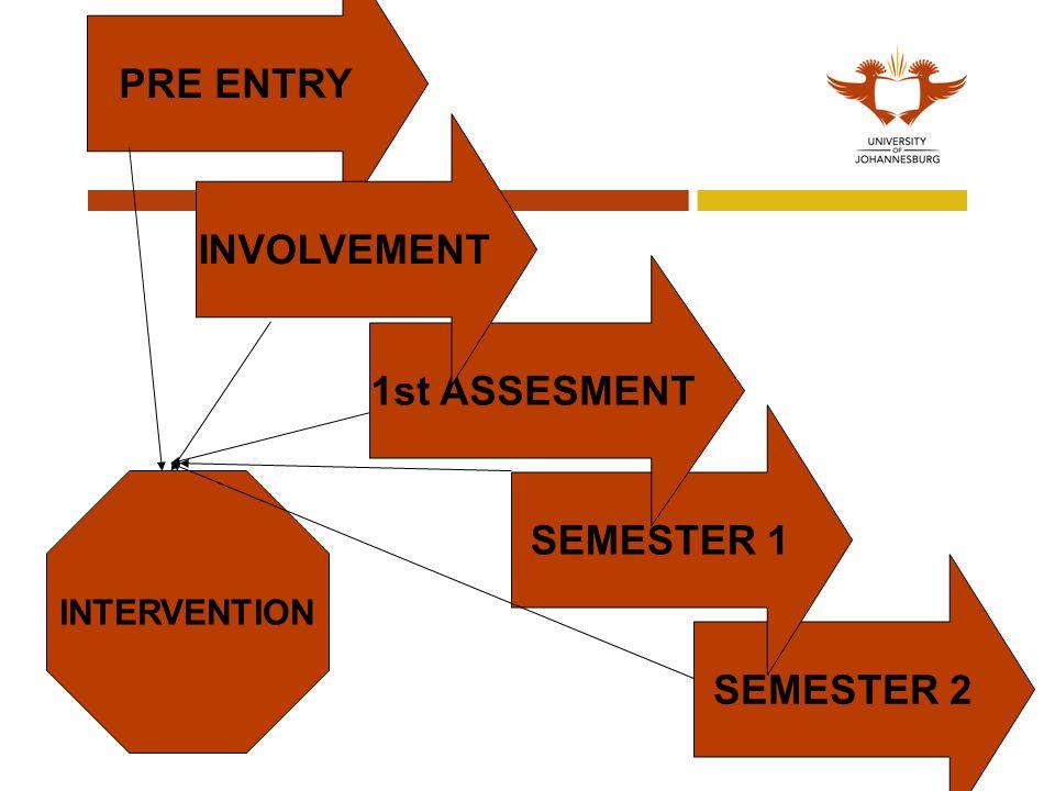 PRE ENTRY SEMESTER 2 SEMESTER 1 1st ASSESMENT INVOLVEMENT INTERVENTION