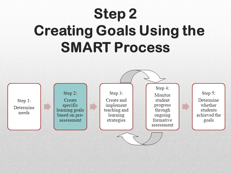 Step 2 Creating Goals Using the SMART Process Step 1: Determine needs Step 2: Create specific learning goals based on pre- assessment Step 3: Create and implement teaching and learning strategies Step 4: Monitor student progress through ongoing formative assessment Step 5: Determine whether students achieved the goals