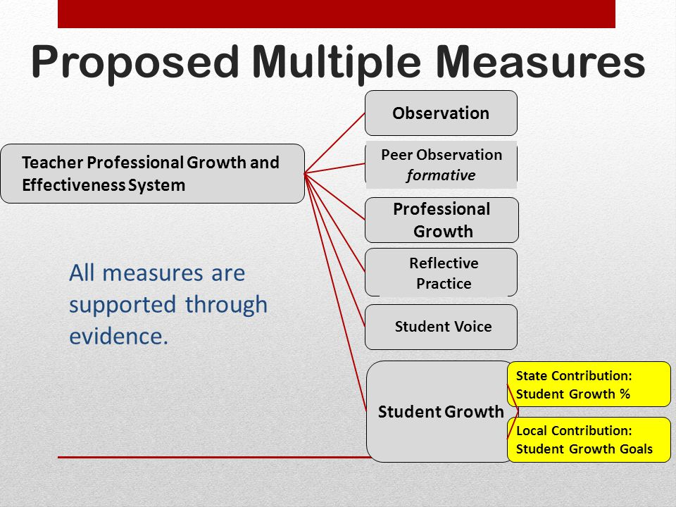 Proposed Multiple Measures Teacher Professional Growth and Effectiveness System Observation Peer Observation formative Professional Growth Reflective Practice Student Voice Student Growth All measures are supported through evidence.