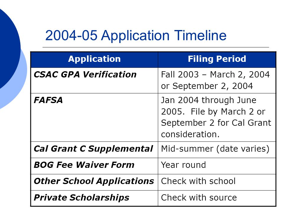 2004-05 Application Timeline ApplicationFiling Period CSAC GPA Verification Fall 2003 – March 2, 2004 or September 2, 2004 FAFSA Jan 2004 through June