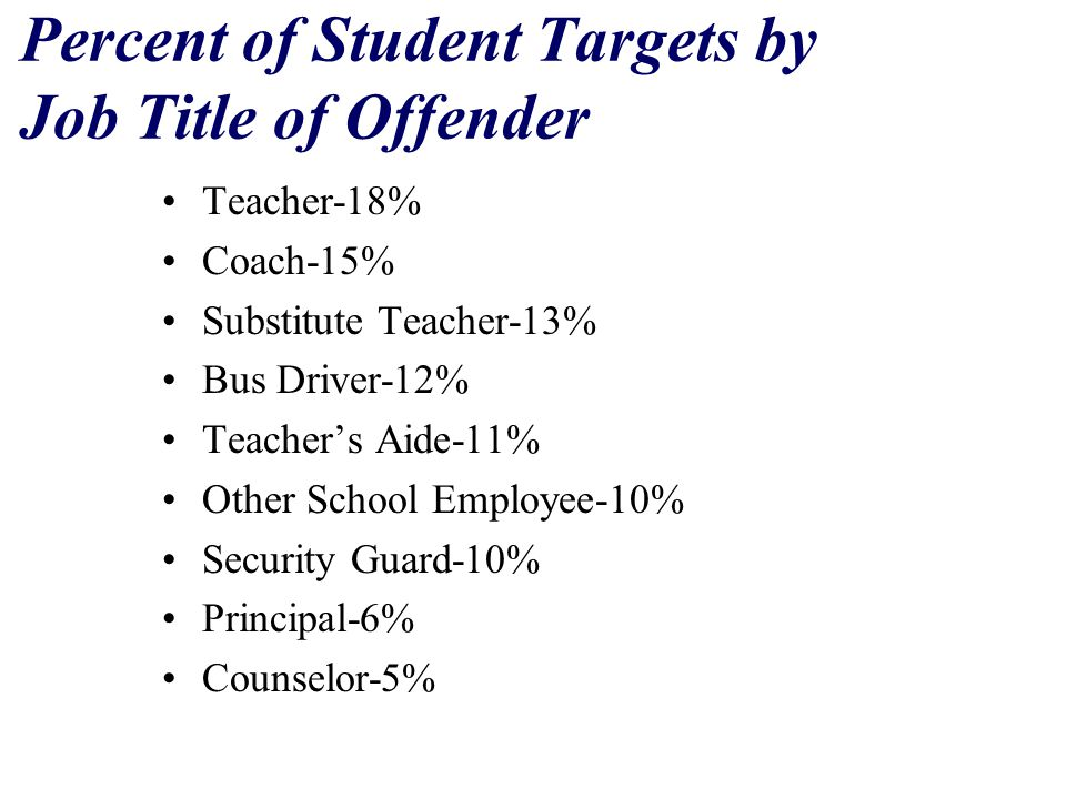 Percent of Student Targets by Job Title of Offender Teacher-18% Coach-15% Substitute Teacher-13% Bus Driver-12% Teacher's Aide-11% Other School Employee-10% Security Guard-10% Principal-6% Counselor-5%