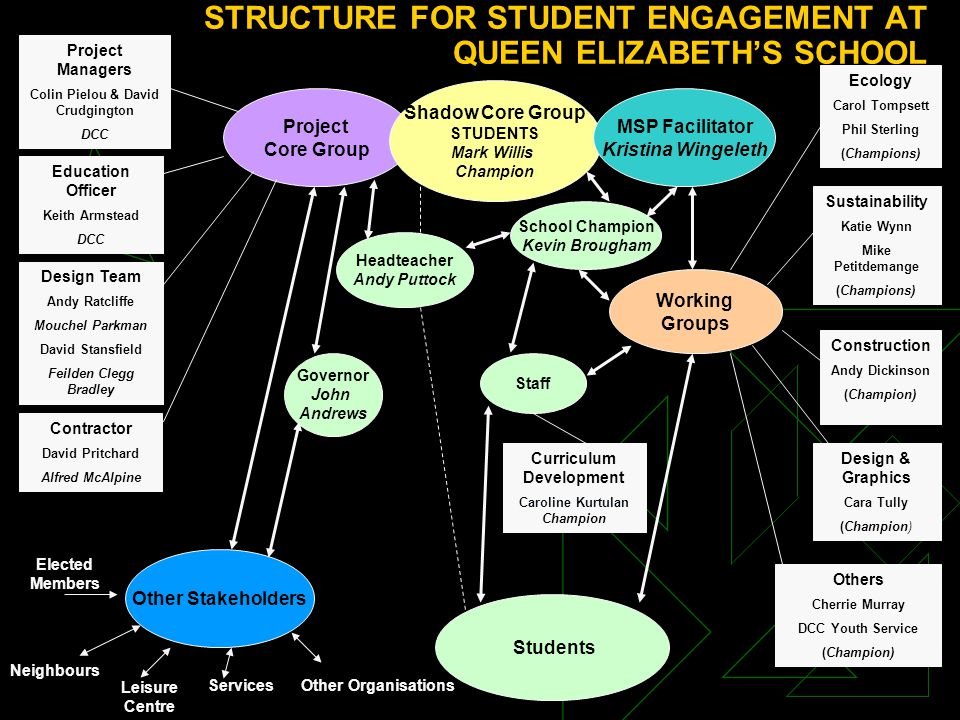 STRUCTURE FOR STUDENT ENGAGEMENT AT QUEEN ELIZABETH'S SCHOOL Project Core Group Headteacher Andy Puttock Staff Governor John Andrews Students Other Stakeholders Shadow Core Group STUDENTS Mark Willis Champion MSP Facilitator Kristina Wingeleth Working Groups Curriculum Development Caroline Kurtulan Champion Ecology Carol Tompsett Phil Sterling (Champions) Sustainability Katie Wynn Mike Petitdemange (Champions) Design & Graphics Cara Tully (Champion) Construction Andy Dickinson (Champion) Others Cherrie Murray DCC Youth Service (Champion) Other OrganisationsServices Leisure Centre Neighbours Elected Members Education Officer Keith Armstead DCC Project Managers Colin Pielou & David Crudgington DCC Contractor David Pritchard Alfred McAlpine Design Team Andy Ratcliffe Mouchel Parkman David Stansfield Feilden Clegg Bradley School Champion Kevin Brougham