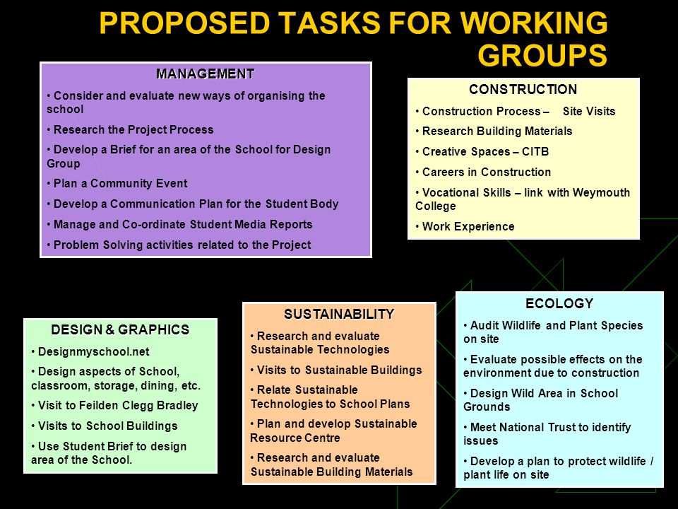 PROPOSED TASKS FOR WORKING GROUPS CONSTRUCTION Construction Process – Site Visits Research Building Materials Creative Spaces – CITB Careers in Construction Vocational Skills – link with Weymouth College Work Experience DESIGN & GRAPHICS Designmyschool.net Design aspects of School, classroom, storage, dining, etc.