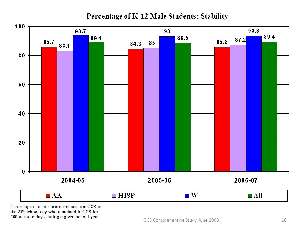 Percentage of K-12 Male Students: Stability Percentage of students in membership in GCS on the 20 th school day who remained in GCS for 160 or more da
