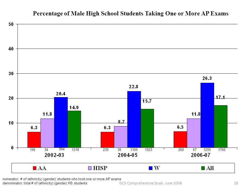 Percentage of Male High School Students Taking One or More AP Exams numerator: # of (ethnicity) (gender) students who took one or more AP exams denomi