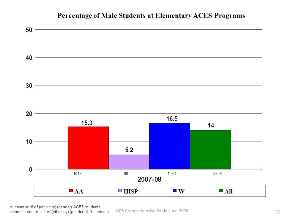 Percentage of Male Students at Elementary ACES Programs numerator: # of (ethnicity) (gender) ACES students denominator: total # of (ethnicity) (gender