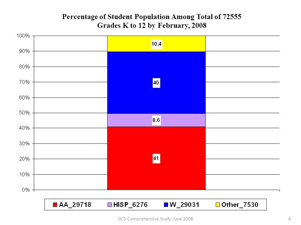 GCS Comprehensive Study June 200825