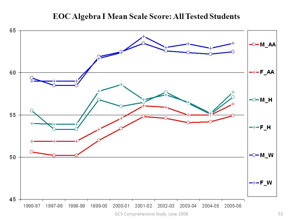 EOC Algebra I Mean Scale Score: All Tested Students 53GCS Comprehensive Study June 2008
