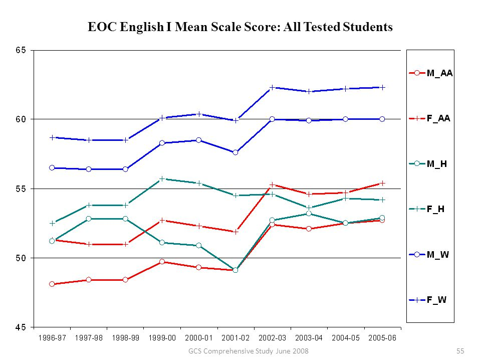 EOC English I Mean Scale Score: All Tested Students 55GCS Comprehensive Study June 2008