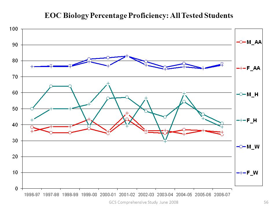 EOC Biology Percentage Proficiency: All Tested Students 56GCS Comprehensive Study June 2008