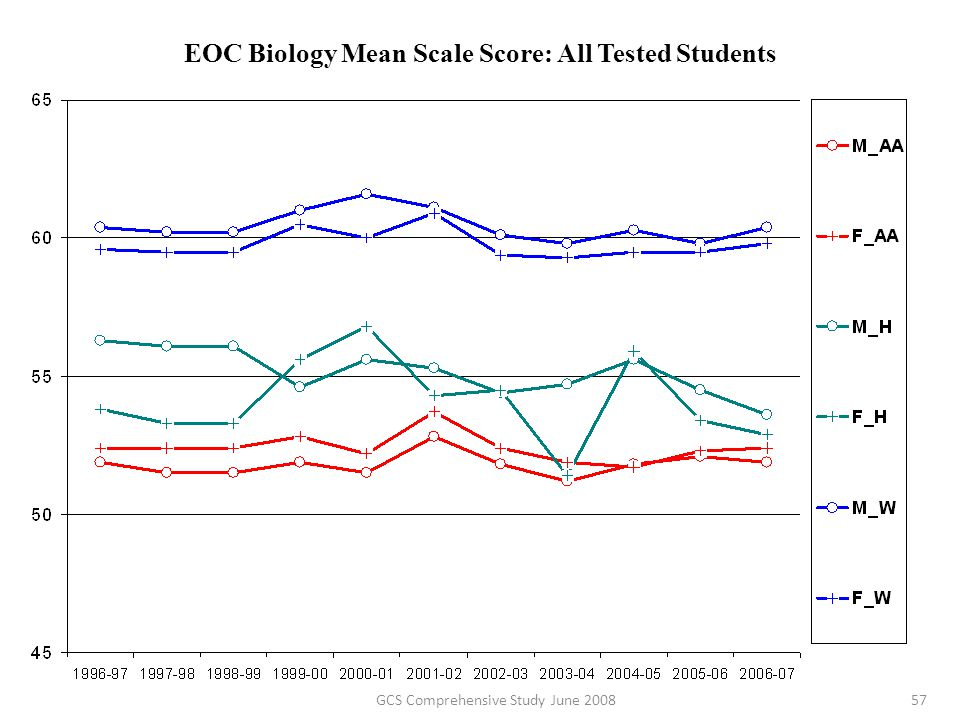 EOC Biology Mean Scale Score: All Tested Students 57GCS Comprehensive Study June 2008
