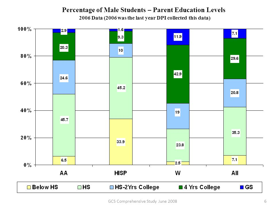 GCS Comprehensive Study June 20086 Percentage of Male Students – Parent Education Levels 2006 Data (2006 was the last year DPI collected this data)