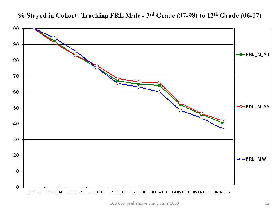 % Stayed in Cohort: Tracking FRL Male - 3 rd Grade (97-98) to 12 th Grade (06-07) 62GCS Comprehensive Study June 2008