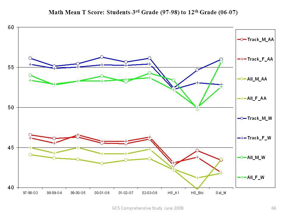 Math Mean T Score: Students-3 rd Grade (97-98) to 12 th Grade (06-07) 66GCS Comprehensive Study June 2008