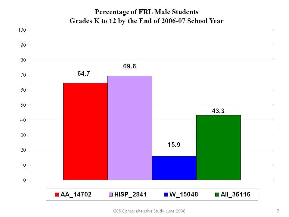 Percentage of 3rd-12 th grade Male Students at AL Program numerator: # of (ethnicity) (gender) AL students denominator: total # of (ethnicity) (gender) 3rd-12th grade students 3276664235 748 1533587723 4981 15733904777575 28GCS Comprehensive Study June 2008
