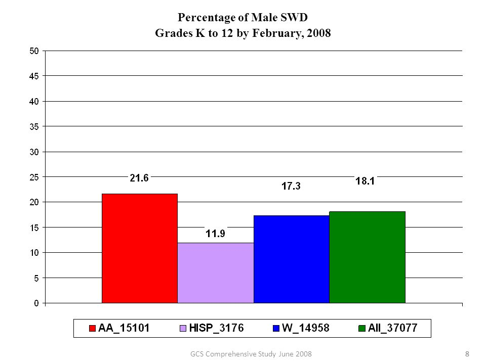 Percentage of Male High School Students Taking One or More AP Exams numerator: # of (ethnicity) (gender) students who took one or more AP exams denominator: total # of (ethnicity) (gender) HS students 341962351318 994 36152311092691255671760 29GCS Comprehensive Study June 2008