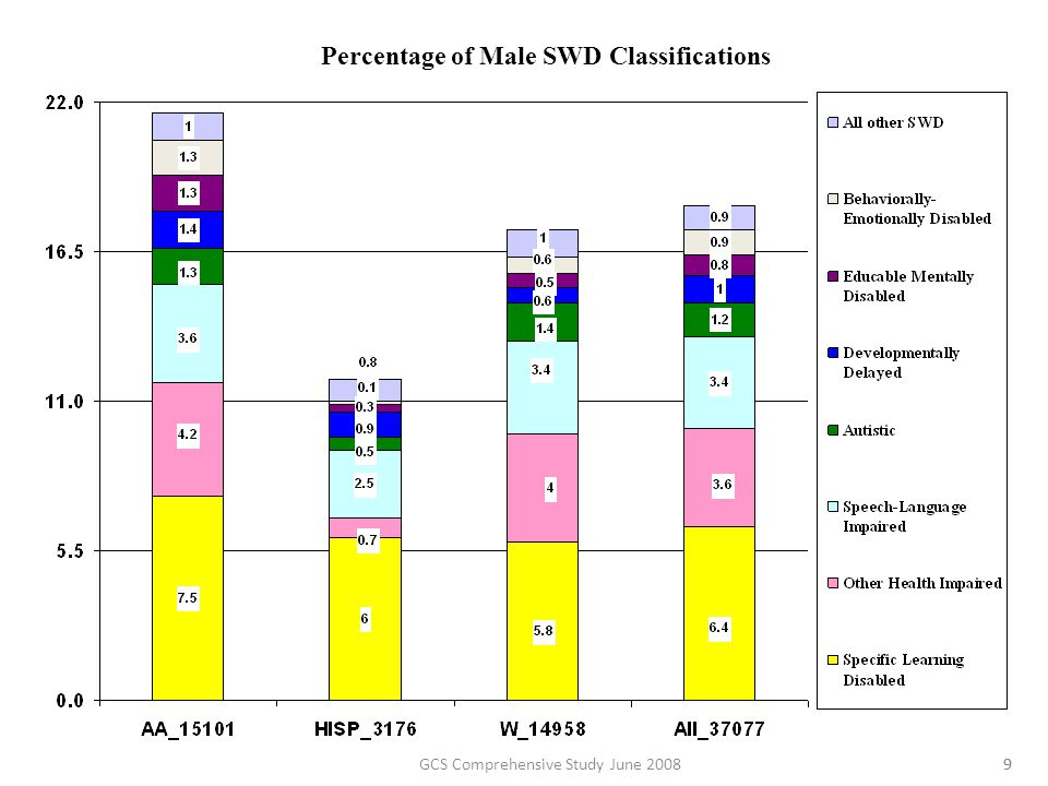 9 Percentage of Male SWD Classifications 9GCS Comprehensive Study June 2008