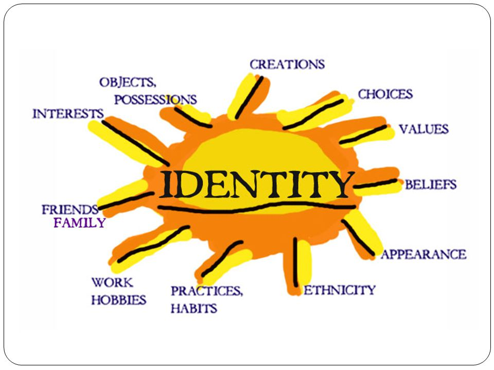 Multi-dimensional Identity Model (AH Society, 2013) Culture Religion Politic Man