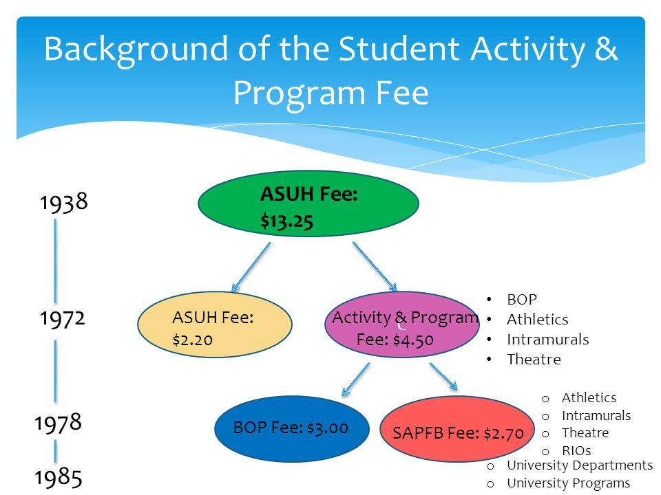 ASUH Fee: $13.25 C ASUH Fee: $2.20 Activity & Program Fee: $4.50 1972 BOP Fee: $3.00 SAPFB Fee: $2.70 1978 1938 BOP Athletics Intramurals Theatre o At