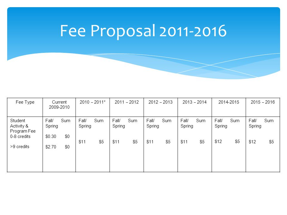 Fee Proposal 2011-2016 Fee TypeCurrent 2009-2010 2010 – 2011*2011 – 20122012 – 20132013 – 2014 2014-2015 2015 – 2016 Student Activity & Program Fee 0-8 credits >9 credits Fall/ Sum Spring $0.30 $0 $2.70 $0 Fall/ Sum Spring $11 $5 Fall/ Sum Spring $11 $5 Fall/ Sum Spring $11 $5 Fall/ Sum Spring $11 $5 Fall/ Sum Spring $12 $5 Fall/ Sum Spring $12 $5