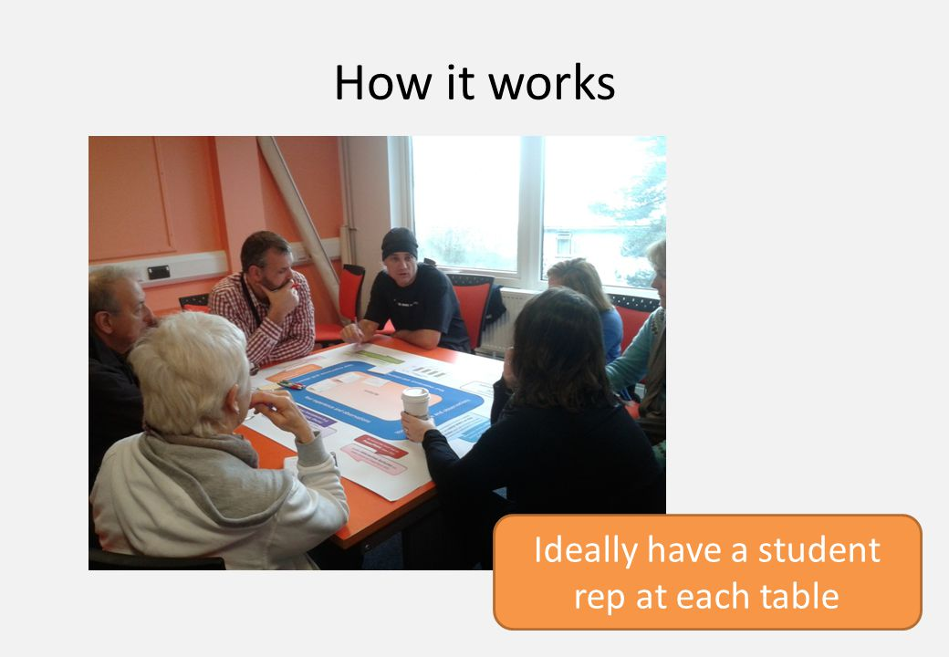 How it works Ideally have a student rep at each table