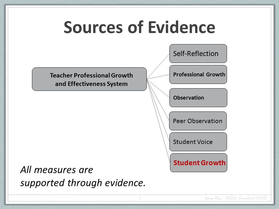 All measures are supported through evidence.