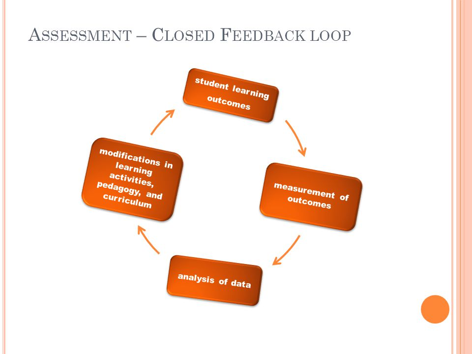 A SSESSMENT – C LOSED F EEDBACK LOOP student learning outcomes measurement of outcomes analysis of data modifications in learning activities, pedagogy, and curriculum
