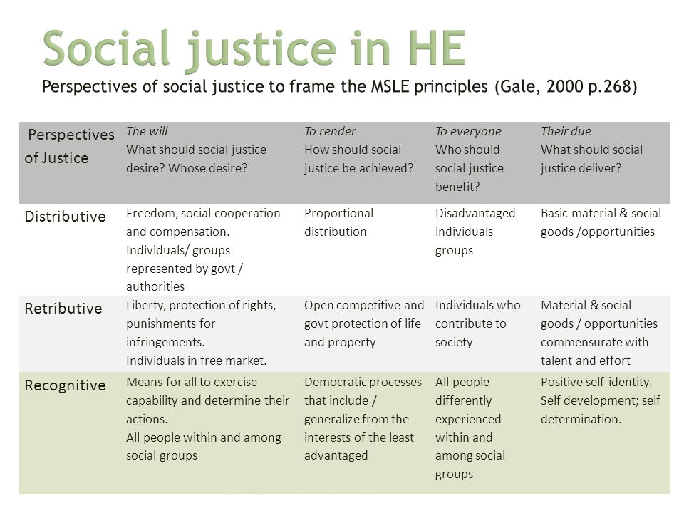 Perspectives of Justice The will What should social justice desire? Whose desire? To render How should social justice be achieved? To everyone Who sho