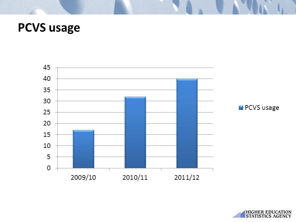 PCVS usage