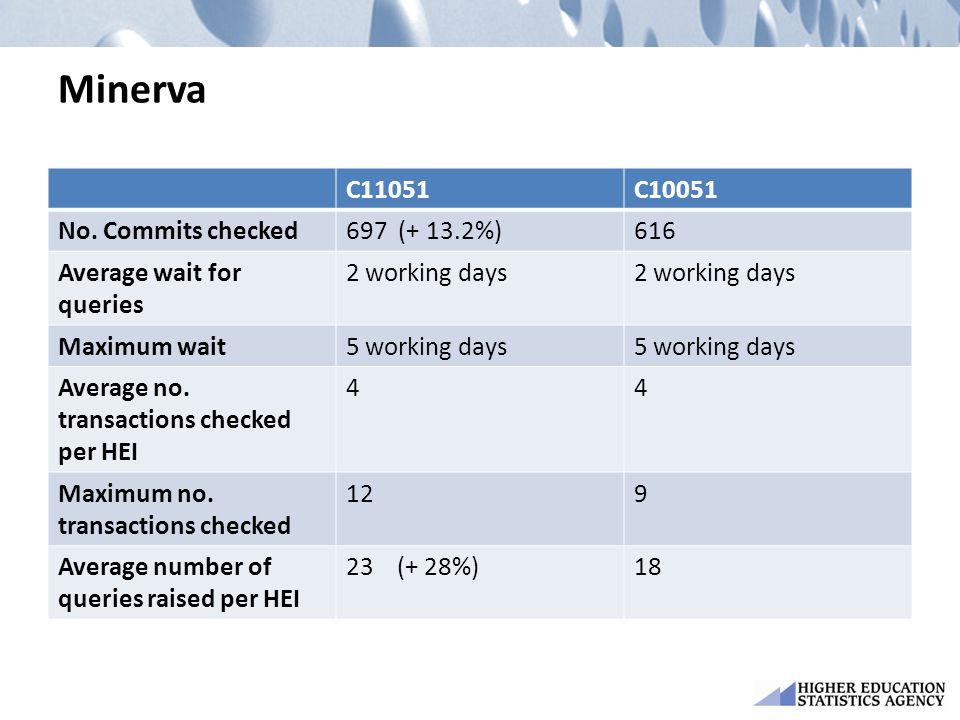 Minerva C11051C10051 No.
