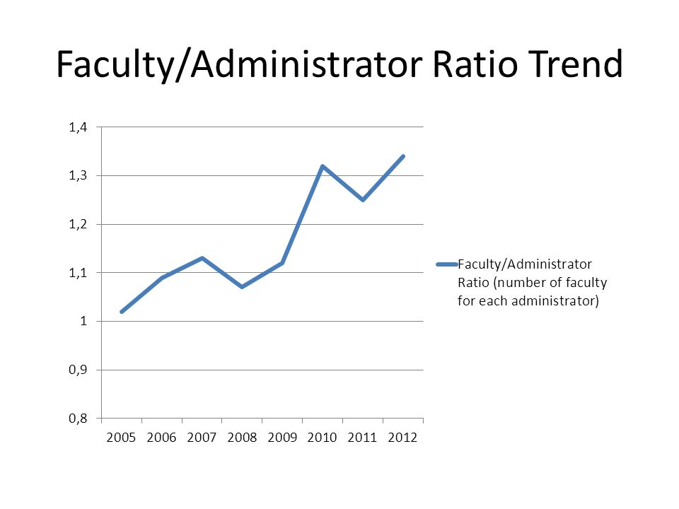Faculty/Administrator Ratio Trend