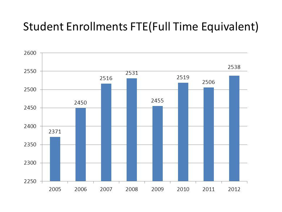 Student Enrollments FTE(Full Time Equivalent)